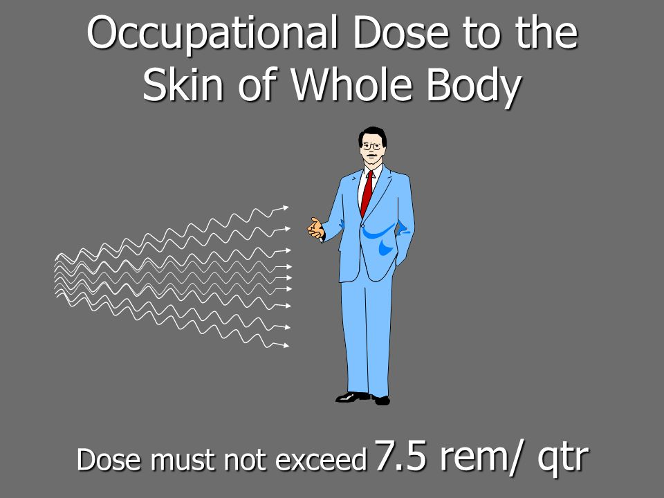 Occupational Dose to the Skin of Whole Body Dose must not exceed 7.5 rem/ qtr