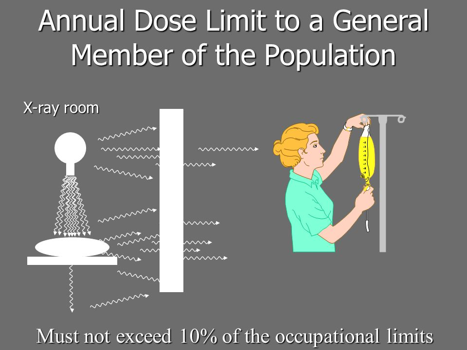 Annual Dose Limit to a General Member of the Population Must not exceed 10% of the occupational limits X-ray room