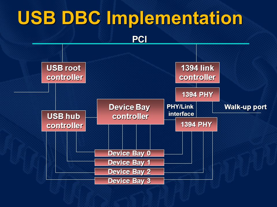USB root controller controller 1394 link controller Walk-up port USB hub controller controller 1394 PHY Device Bay controller Device Bay 0 Device Bay 1 Device Bay 2 Device Bay 3 PHY/Link interface interface PCI 1394 PHY USB DBC Implementation