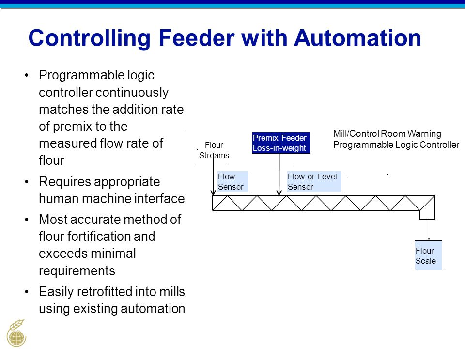 Controlling Feeder with Automation Programmable logic controller continuously matches the addition rate of premix to the measured flow rate of flour R