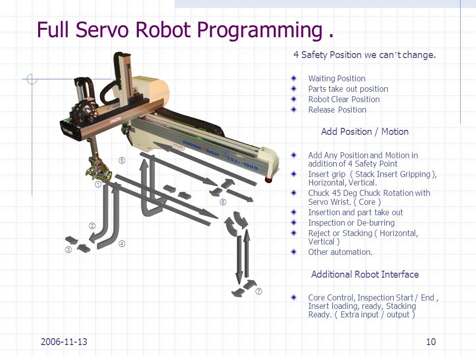 2006-11-1310 Full Servo Robot Programming. 4 Safety Position we can ' t change. Waiting Position Parts take out position Robot Clear Position Release