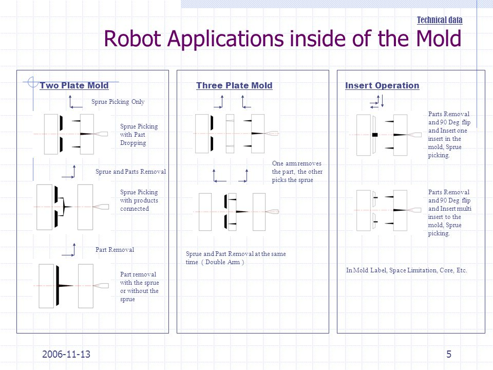 2006-11-135 Robot Applications inside of the Mold Technical data Two Plate MoldThree Plate MoldInsert Operation Sprue Picking Only Sprue and Parts Rem