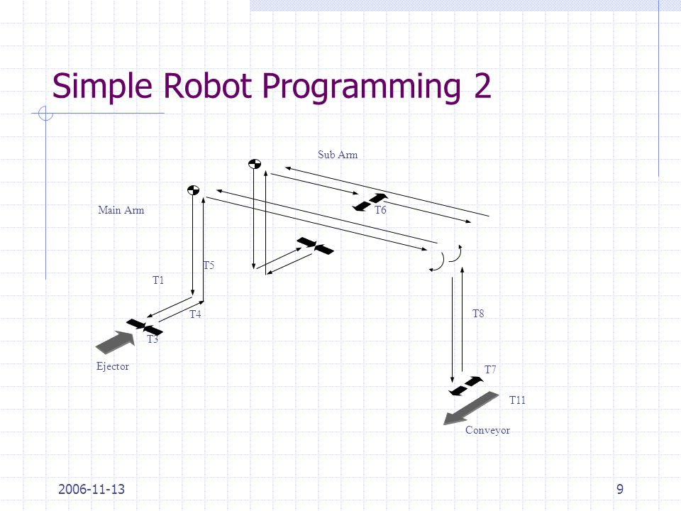 2006-11-139 Simple Robot Programming 2 T1 T6 T4 T3 Sub Arm Main Arm T7 T8 Conveyor T11 Ejector T5