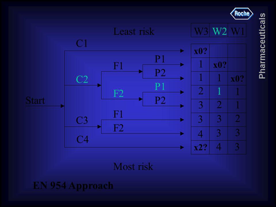 Pharmaceuticals 1 1 2 3 3 4 x2? 1 1 2 3 3 4 1 1 2 3 3 W3W2W1 P1 P2 P1 P2 F1 F2 F1 F2 C2 C3 C1 C4 Start Most risk Least risk x0? EN 954 Approach