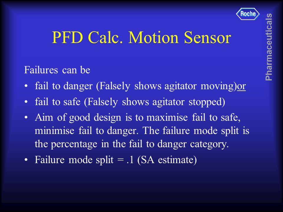 Pharmaceuticals PFD Calc. Motion Sensor Failures can be fail to danger (Falsely shows agitator moving)or fail to safe (Falsely shows agitator stopped)