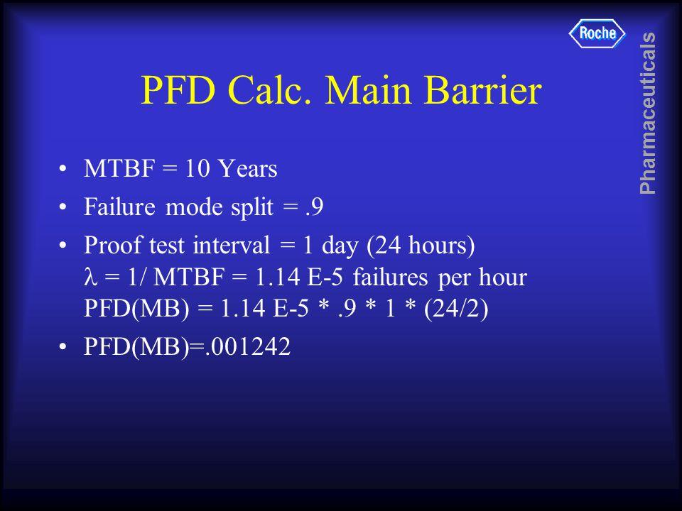 Pharmaceuticals PFD Calc.