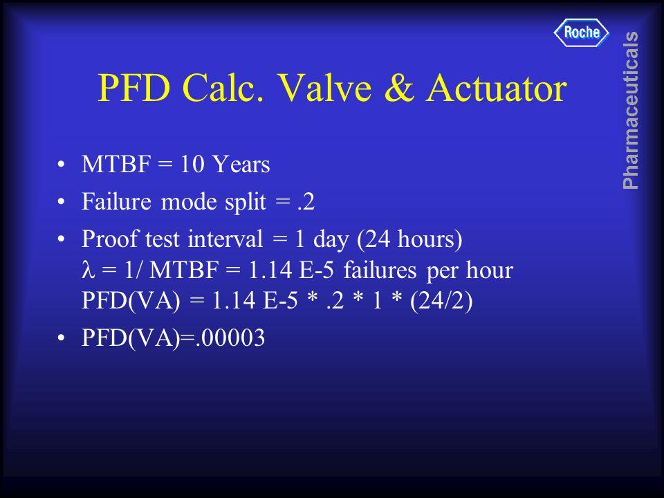 Pharmaceuticals PFD Calc. Valve & Actuator MTBF = 10 Years Failure mode split =.2 Proof test interval = 1 day (24 hours) = 1/ MTBF = 1.14 E-5 failures