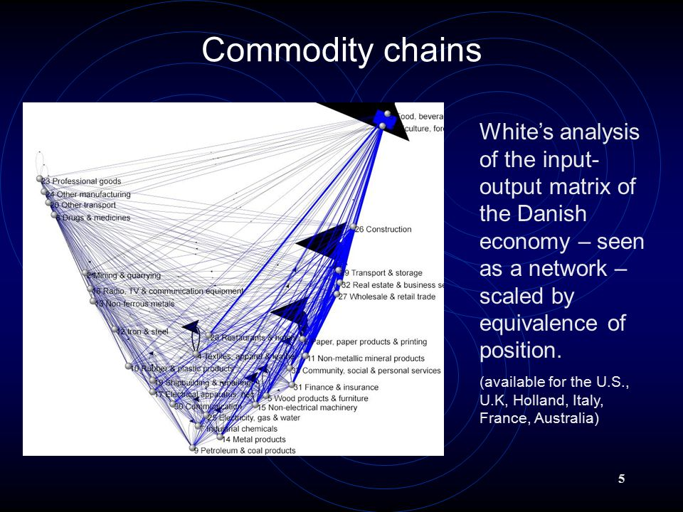 5 Commodity chains White's analysis of the input- output matrix of the Danish economy – seen as a network – scaled by equivalence of position.