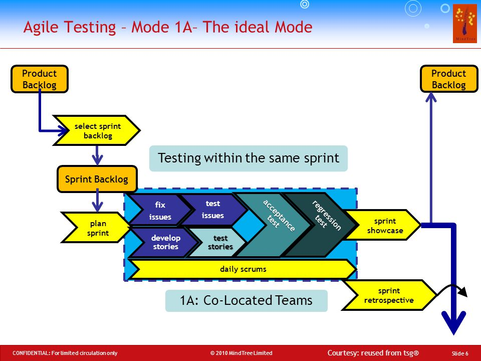 © 2010 MindTree Limited CONFIDENTIAL: For limited circulation only Agile Testing – Mode 1A– The ideal Mode sprint showcase fix issues daily scrums Sprint Backlog plan sprint Product Backlog develop stories regression test test stories acceptance test select sprint backlog sprint retrospective test issues 1A: Co-Located Teams Testing within the same sprint Courtesy: reused from tsg® Slide 6