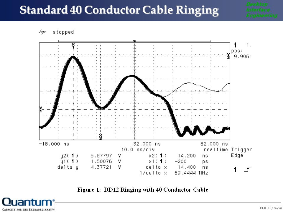 ELK 10/24/98 Desktop Interface Engineering Standard 40 Conductor Cable Ringing