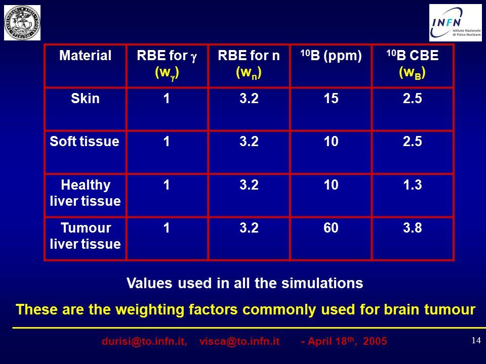 durisi@to.infn.it, visca@to.infn.it - April 18 th, 2005 14 Material RBE for  (w  ) RBE for n (w n ) 10 B (ppm) 10 B CBE (w B ) Skin13.2152.5 Soft ti