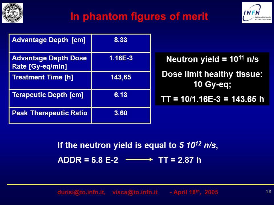 durisi@to.infn.it, visca@to.infn.it - April 18 th, 2005 18 Advantage Depth [cm]8.33 Advantage Depth Dose Rate [Gy-eq/min] 1.16E-3 Treatment Time [h]14