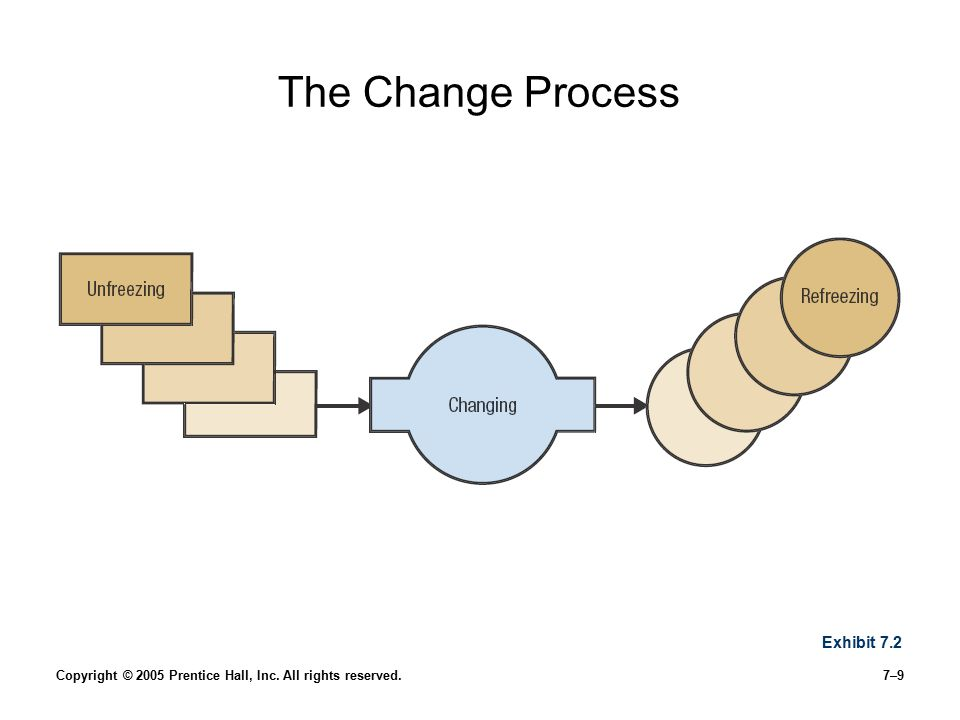 Copyright © 2005 Prentice Hall, Inc. All rights reserved.7–9 The Change Process Exhibit 7.2