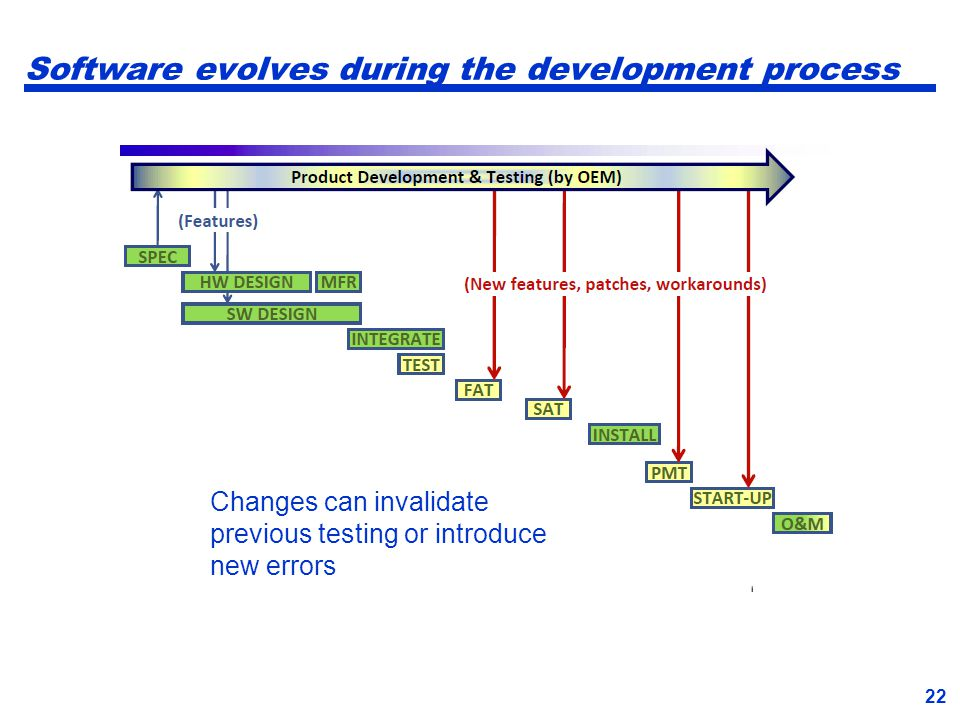 22 Software evolves during the development process 22 Changes can invalidate previous testing or introduce new errors
