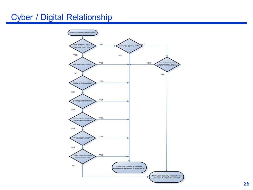 25 Cyber / Digital Relationship