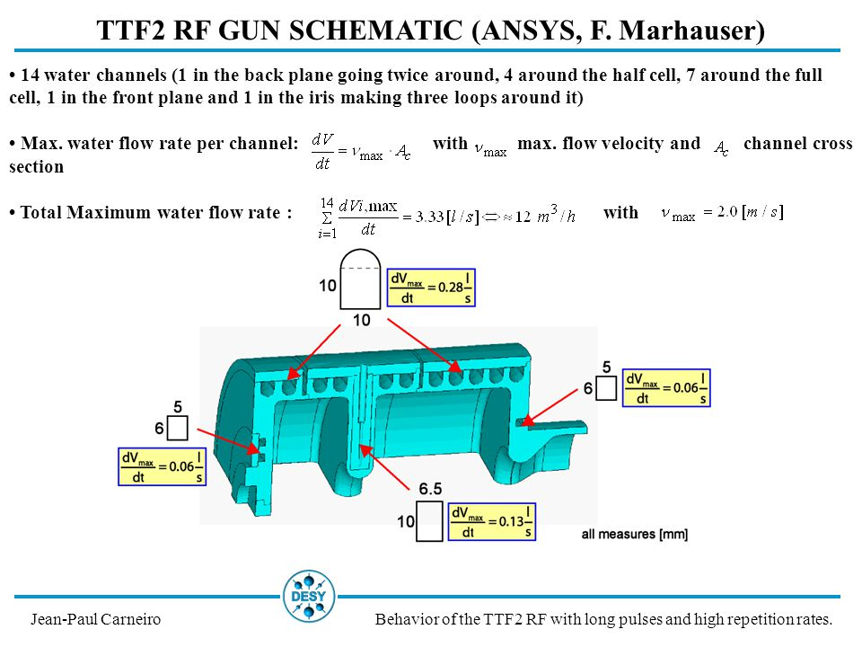 TTF2 RF GUN SCHEMATIC (ANSYS, F. Marhauser) Jean-Paul CarneiroBehavior of the TTF2 RF with long pulses and high repetition rates. 14 water channels (1