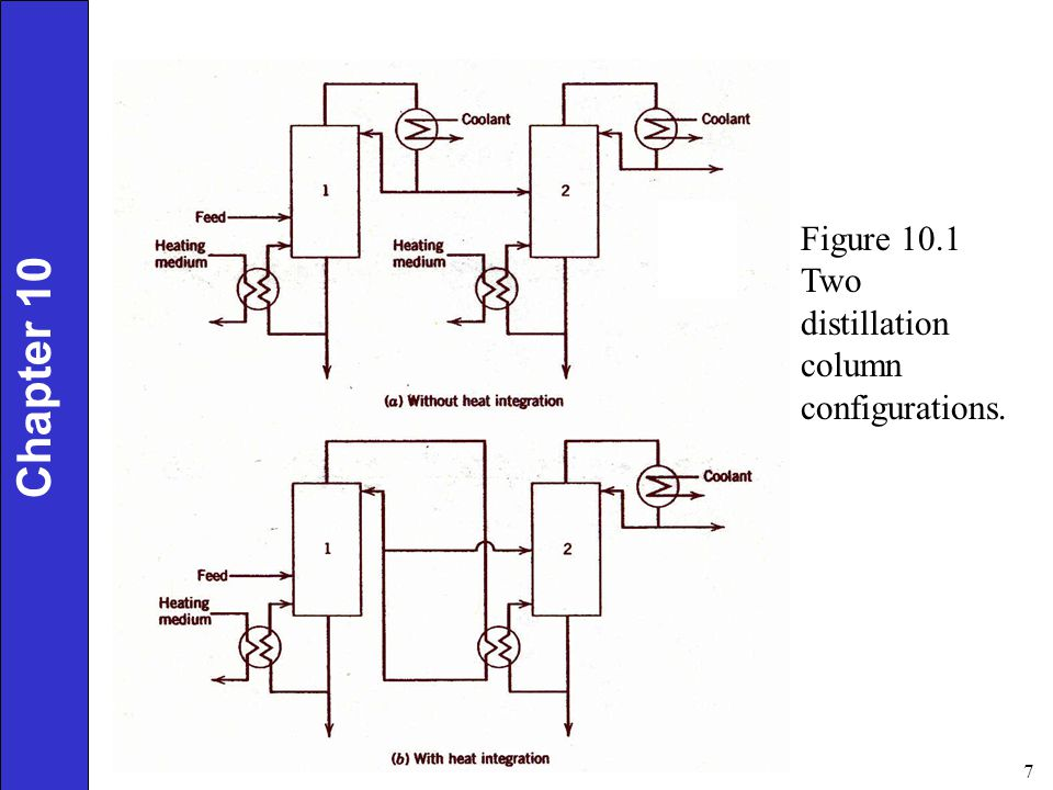 8 Chapter 10 Figure 10.3 Batch reactor with two temperature control strategies.