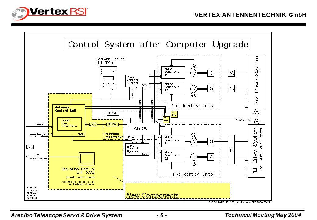 Arecibo Telescope Servo & Drive System - 6 - Technical Meeting May 2004 VERTEX ANTENNENTECHNIK GmbH