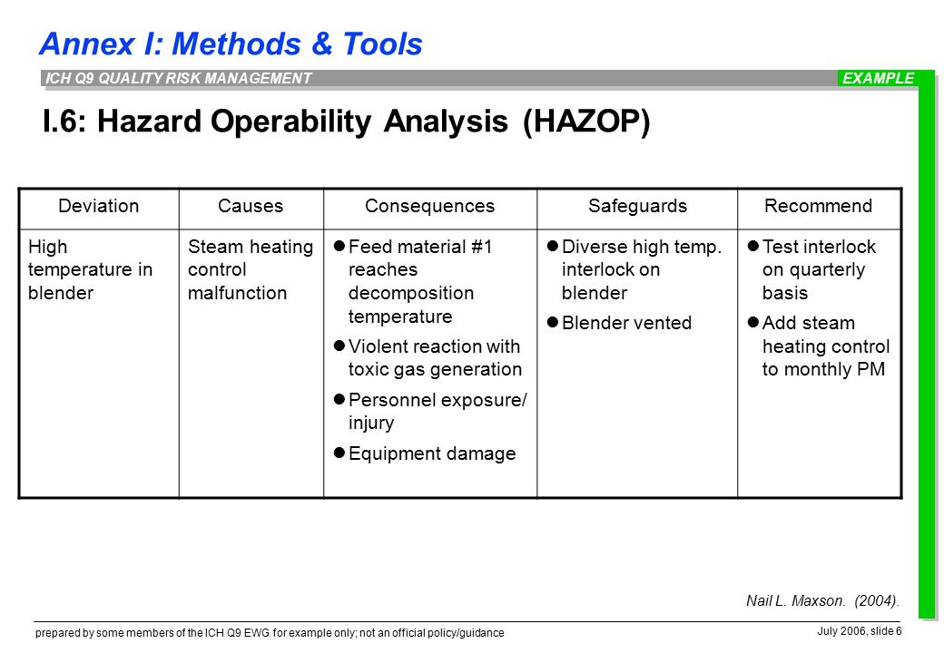 Annex I: Methods & Tools prepared by some members of the ICH Q9 EWG for example only; not an official policy/guidance July 2006, slide 6 ICH Q9 QUALITY RISK MANAGEMENT I.6: Hazard Operability Analysis (HAZOP) DeviationCausesConsequencesSafeguardsRecommend High temperature in blender Steam heating control malfunction Feed material #1 reaches decomposition temperature Violent reaction with toxic gas generation Personnel exposure/ injury Equipment damage Diverse high temp.