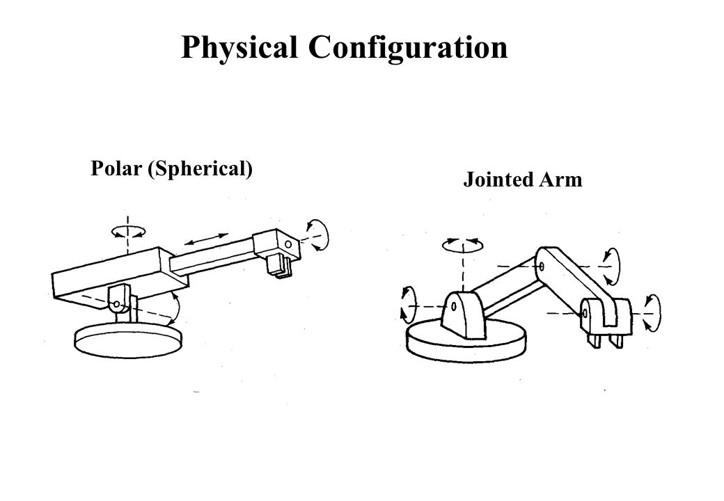 Polar (Spherical) Jointed Arm Physical Configuration