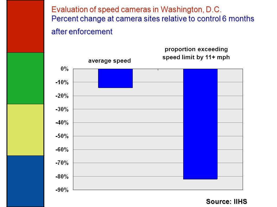 Evaluation of speed cameras in Washington, D.C.