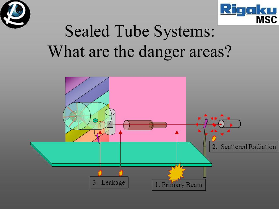 1. Primary Beam 2. Scattered Radiation 3. Leakage Sealed Tube Systems: What are the danger areas?
