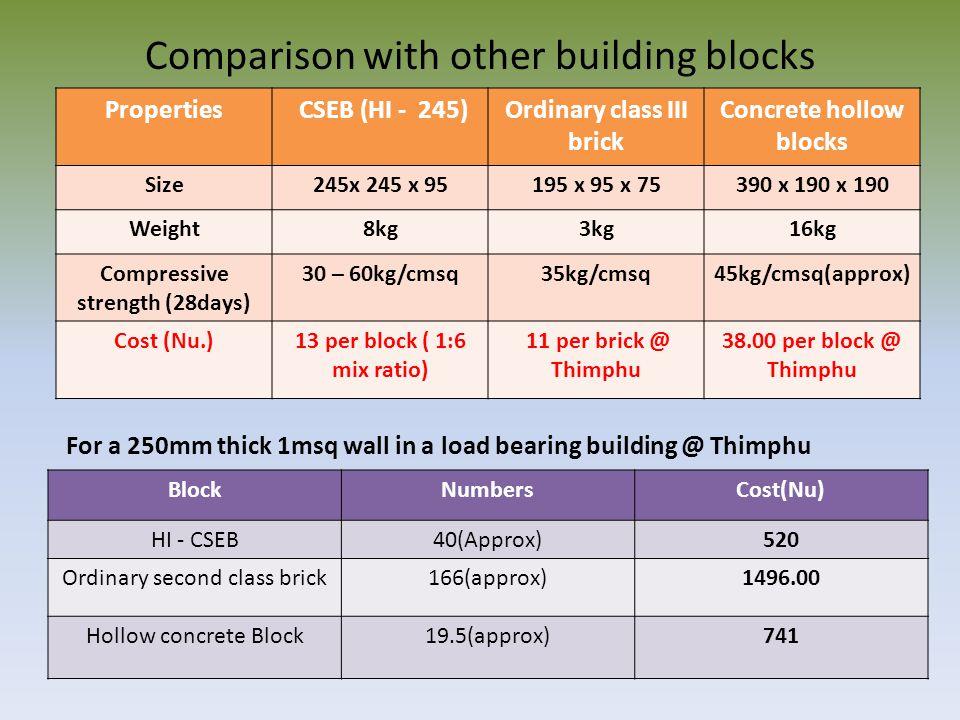Comparison with other building blocks Properties CSEB (HI - 245)Ordinary class III brick Concrete hollow blocks Size245x 245 x 95195 x 95 x 75390 x 190 x 190 Weight8kg3kg16kg Compressive strength (28days) 30 – 60kg/cmsq35kg/cmsq45kg/cmsq(approx) Cost (Nu.)13 per block ( 1:6 mix ratio) 11 per brick @ Thimphu 38.00 per block @ Thimphu For a 250mm thick 1msq wall in a load bearing building @ Thimphu BlockNumbersCost(Nu) HI - CSEB40(Approx)520 Ordinary second class brick166(approx)1496.00 Hollow concrete Block19.5(approx)741