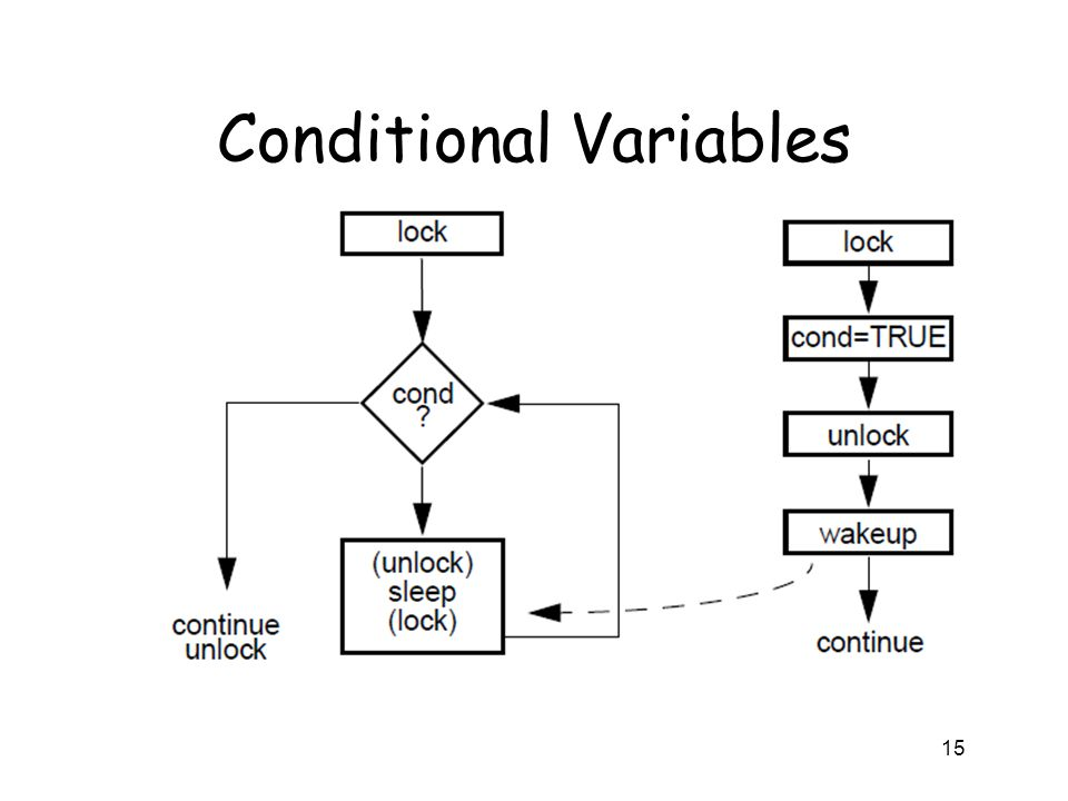 Conditional Variables 15