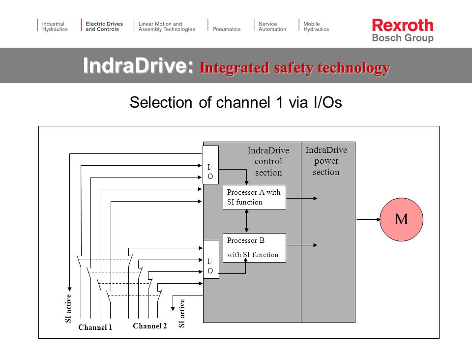 Selection of channel 1 via I/Os IndraDrive control section M IndraDrive power section SI active I/ O Processor A with SI function Processor B with SI function SI active Channel 2 Channel 1 I/ O IndraDrive: Integrated safety technology