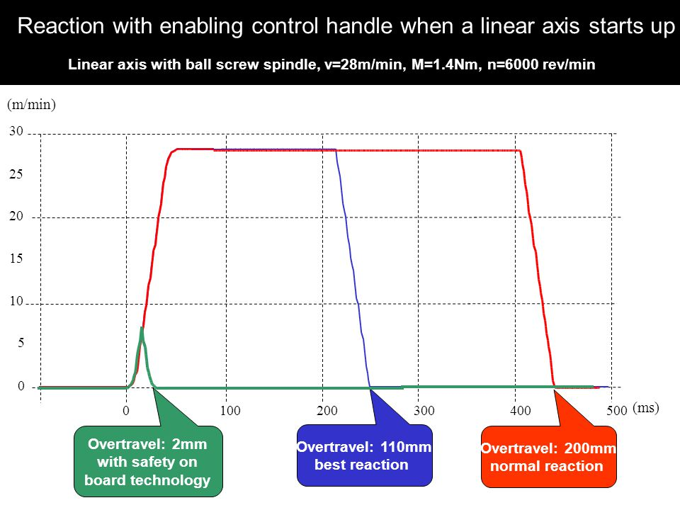 Reaction with enabling control handle when a linear axis starts up Linear axis with ball screw spindle, v=28m/min, M=1.4Nm, n=6000 rev/min 0 5 10 15 20 25 30 0100200300400500 (m/min) (ms) Overtravel: 110mm best reaction Overtravel: 200mm normal reaction Overtravel: 2mm with safety on board technology