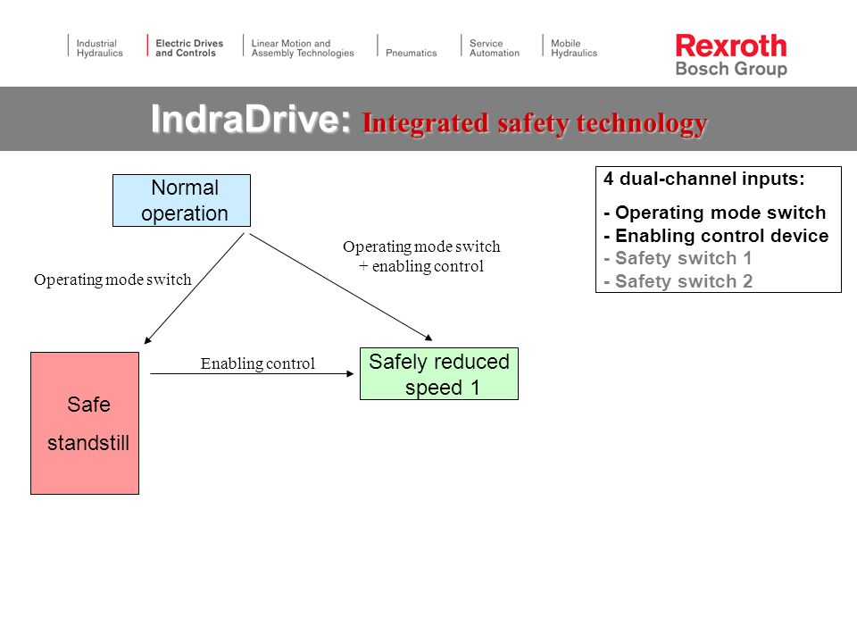 IndraDrive: Integrated safety technology Normal operation Operating mode switch 4 dual-channel inputs: - Operating mode switch - Enabling control device - Safety switch 1 - Safety switch 2 Operating mode switch + enabling control Enabling control Safely reduced speed 1 Safe standstill