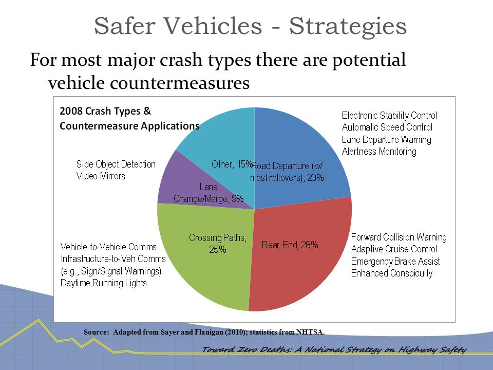 Safer Vehicles - Strategies For most major crash types there are potential vehicle countermeasures Source: Adapted from Sayer and Flanigan (2010); sta