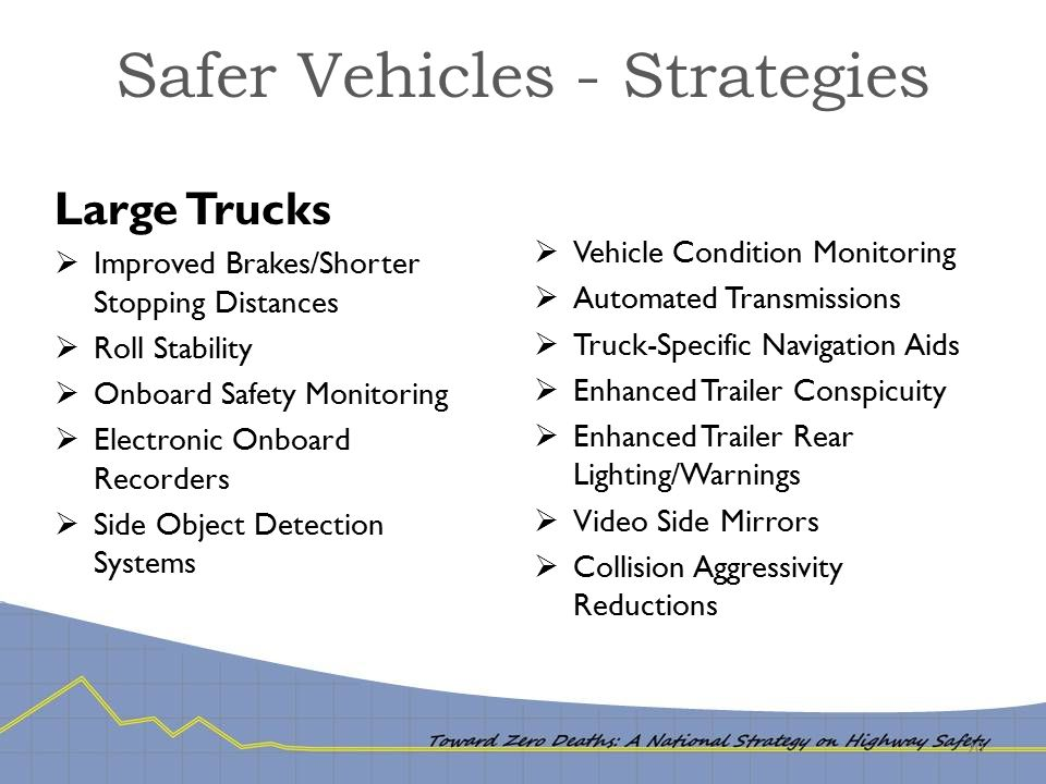 Safer Vehicles - Strategies 20 Large Trucks  Improved Brakes/Shorter Stopping Distances  Roll Stability  Onboard Safety Monitoring  Electronic Onboard Recorders  Side Object Detection Systems  Vehicle Condition Monitoring  Automated Transmissions  Truck-Specific Navigation Aids  Enhanced Trailer Conspicuity  Enhanced Trailer Rear Lighting/Warnings  Video Side Mirrors  Collision Aggressivity Reductions