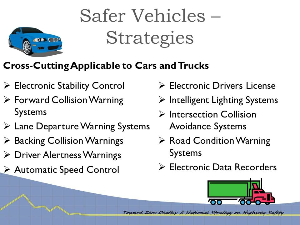 Safer Vehicles – Strategies 21  Electronic Stability Control  Forward Collision Warning Systems  Lane Departure Warning Systems  Backing Collision