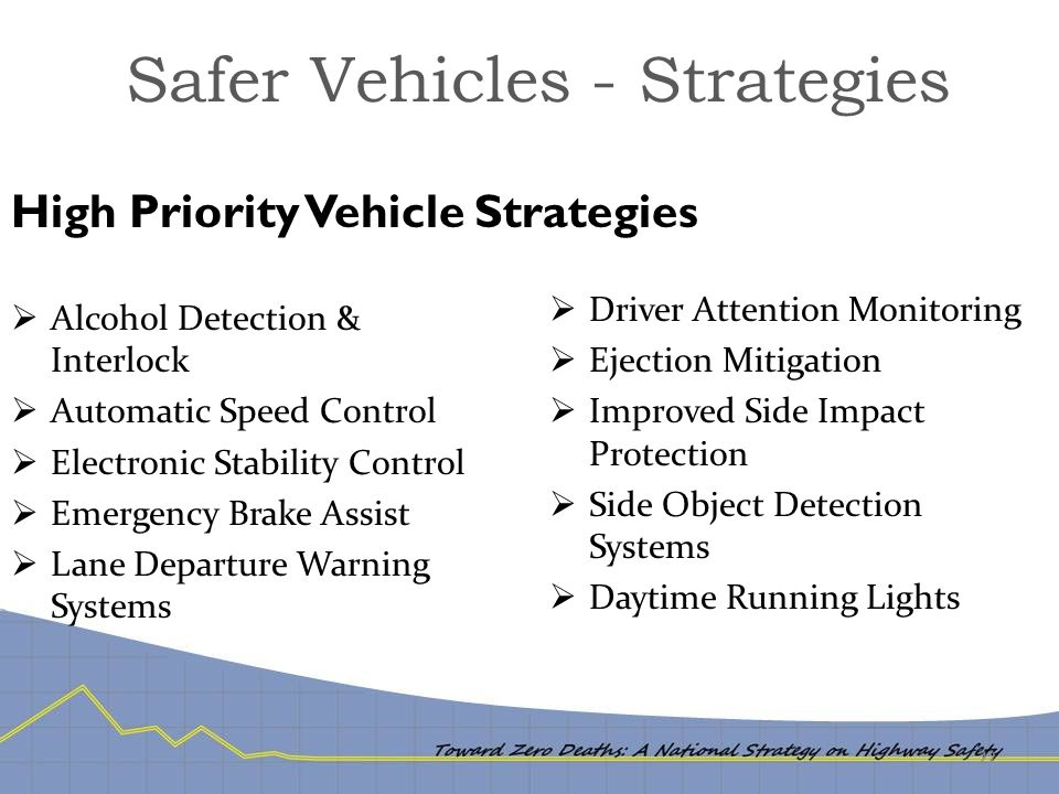 Safer Vehicles - Strategies  Alcohol Detection & Interlock  Automatic Speed Control  Electronic Stability Control  Emergency Brake Assist  Lane D
