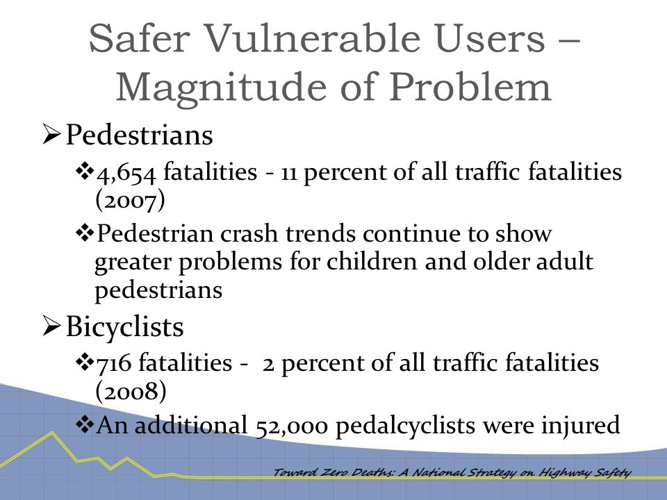 Safer Vulnerable Users – Magnitude of Problem  Pedestrians  4,654 fatalities - 11 percent of all traffic fatalities (2007)  Pedestrian crash trends