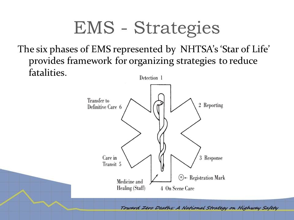 EMS - Strategies The six phases of EMS represented by NHTSA's 'Star of Life' provides framework for organizing strategies to reduce fatalities.