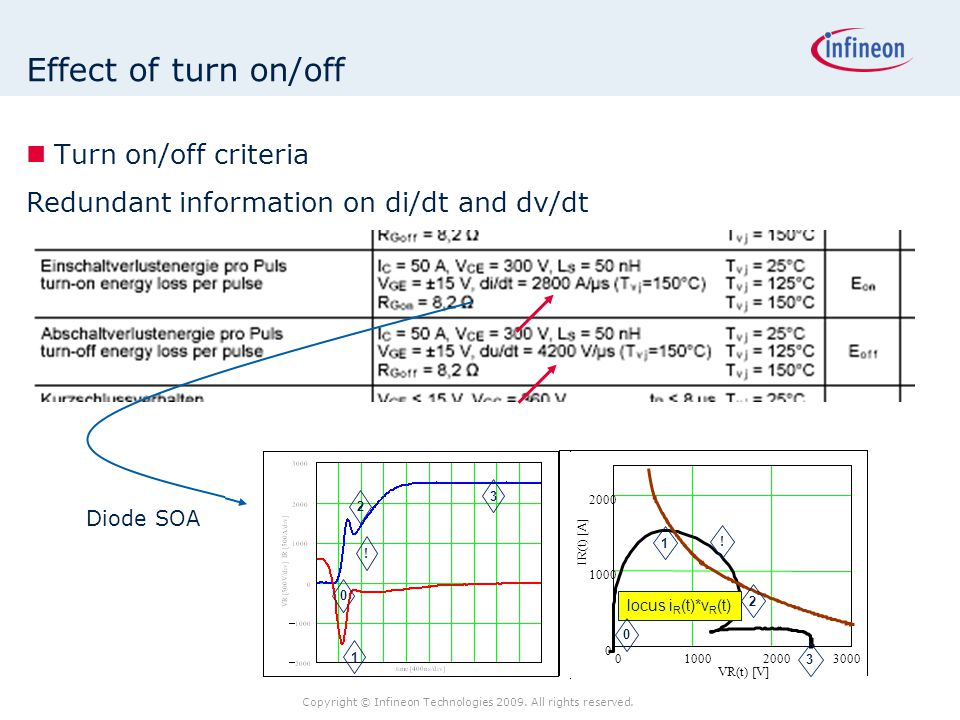 Copyright © Infineon Technologies 2009. All rights reserved. Effect of turn on/off Turn on/off criteria Redundant information on di/dt and dv/dt 1 2 3
