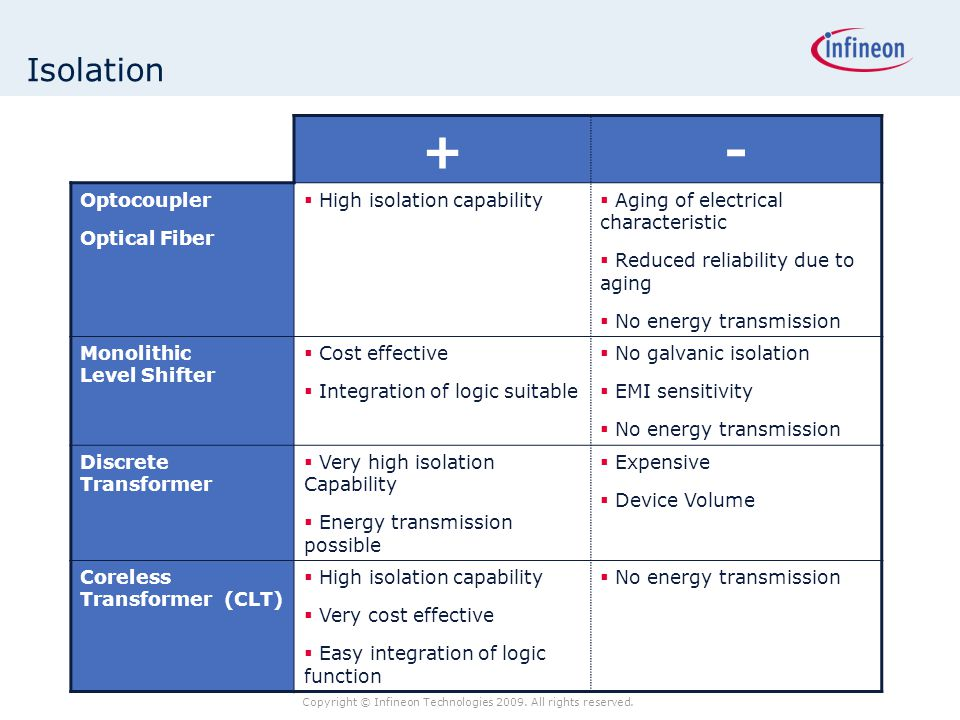 Copyright © Infineon Technologies 2009. All rights reserved. Isolation +- Optocoupler Optical Fiber  High isolation capability  Aging of electrical