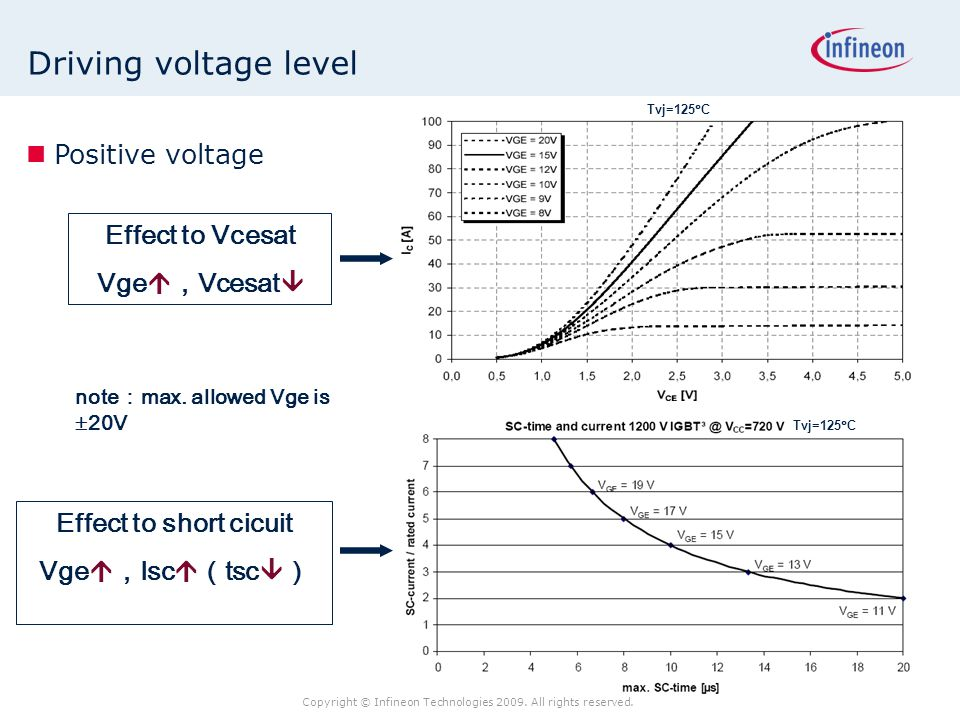 Copyright © Infineon Technologies 2009. All rights reserved. Driving voltage level Effect to Vcesat Vge  , Vcesat  Tvj=125  C Effect to short cicui
