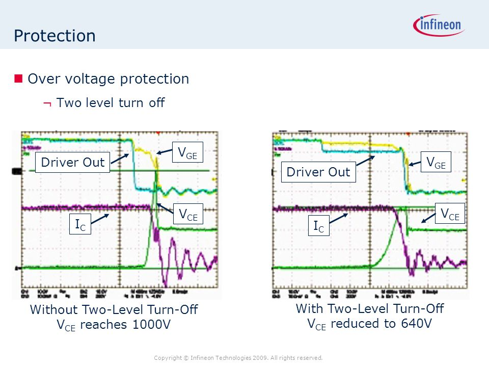Copyright © Infineon Technologies 2009. All rights reserved. Protection Over voltage protection ¬Two level turn off V GE Driver Out V CE ICIC V GE Dri