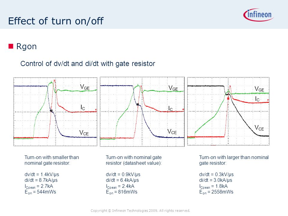 Copyright © Infineon Technologies 2009. All rights reserved. Effect of turn on/off Rgon Control of dv/dt and di/dt with gate resistor Turn-on with nom