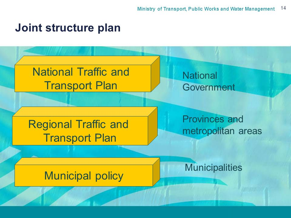 Ministry of Transport, Public Works and Water Management 14 Joint structure plan Regional Traffic and Transport Plan Municipal policy National Traffic and Transport Plan National Government Provinces and metropolitan areas Municipalities