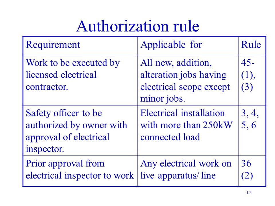11 Authorization Avoid chaos Fixing up of responsibility Ensures expertise Authorization. Electrical isolation. Identification & display. Restriction
