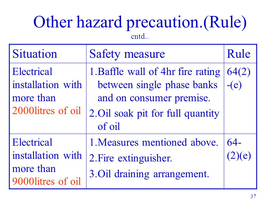 36 Other hazard precaution.(Rule) SituationSafety measureRule Electrical installation in explosive atmosphere Explosion proof/ dust tight depending up