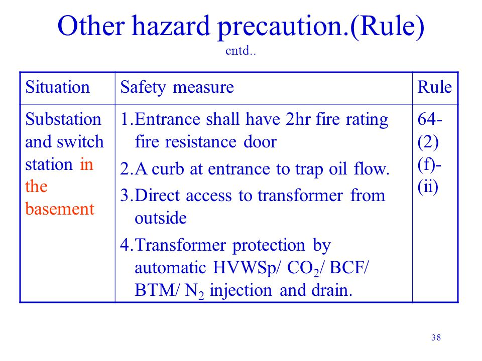 37 Other hazard precaution.(Rule) cntd.. SituationSafety measureRule Electrical installation with more than 2000litres of oil 1.Baffle wall of 4hr fir