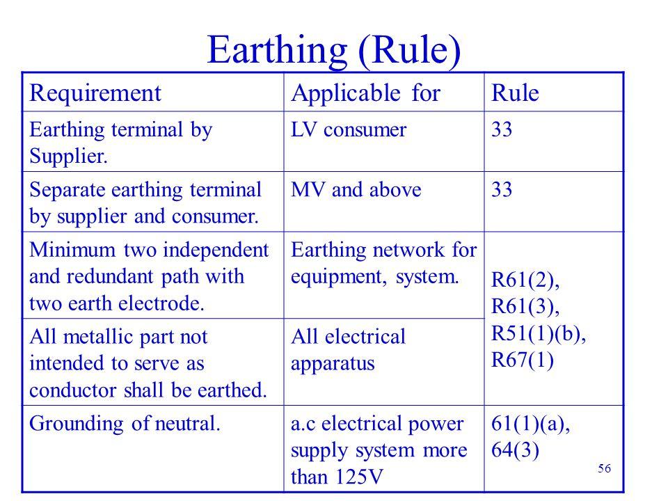 F E Et E/X CURVE Es Earth Mat X 1M 0.5M Step & Touch potential