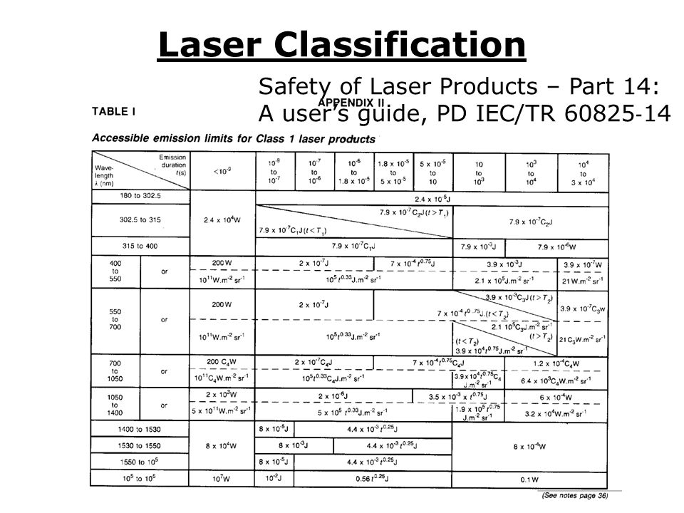 Laser Classification Class 1: Safe – very low power or enclosed system Class 2: Low power (<= 1mW) visible lasers – protection afforded by natural aversion (blink response) Class 3R: Medium power (<= 5mW) visible lasers – as class 2, but intrabeam viewing via optical instruments may damage sight.
