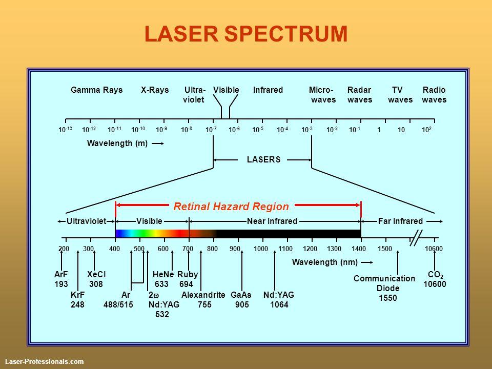 LASER SPECTRUM 10 -13 10 -12 10 -11 10 -10 10 -9 10 -8 10 -7 10 -6 10 -5 10 -4 10 -3 10 -2 10 -1 1 10 10 2 LASERS 200 300 400 500 600 700 800 900 1000