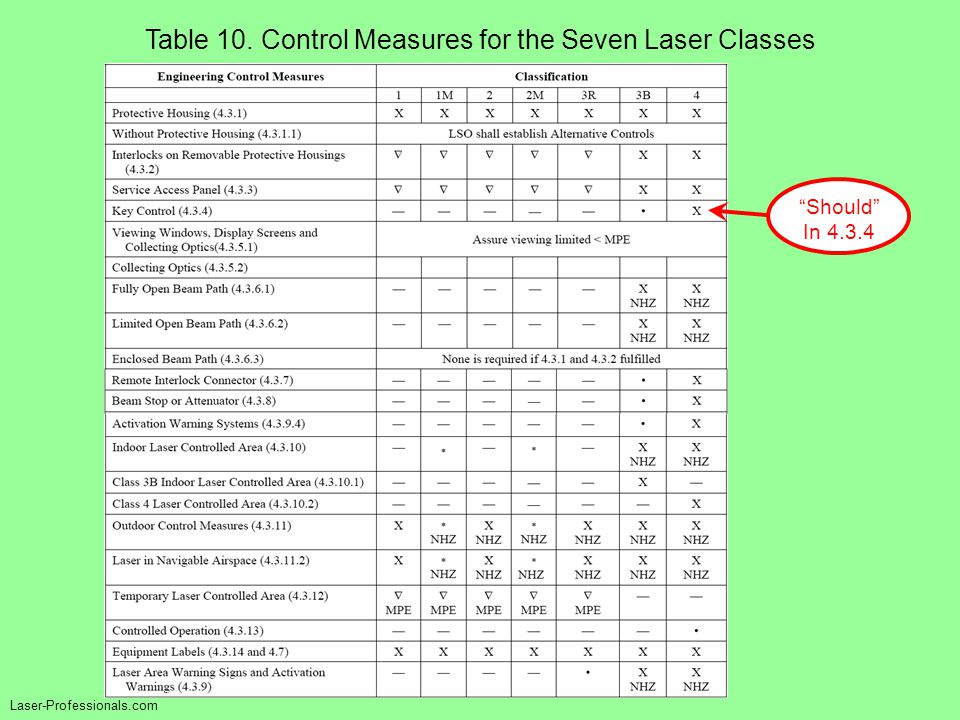 """Table 10. Control Measures for the Seven Laser Classes Laser-Professionals.com """"Should"""" In 4.3.4"""